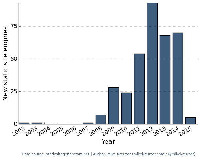 Graph of new static site engines by year, showing a sudden recent decline